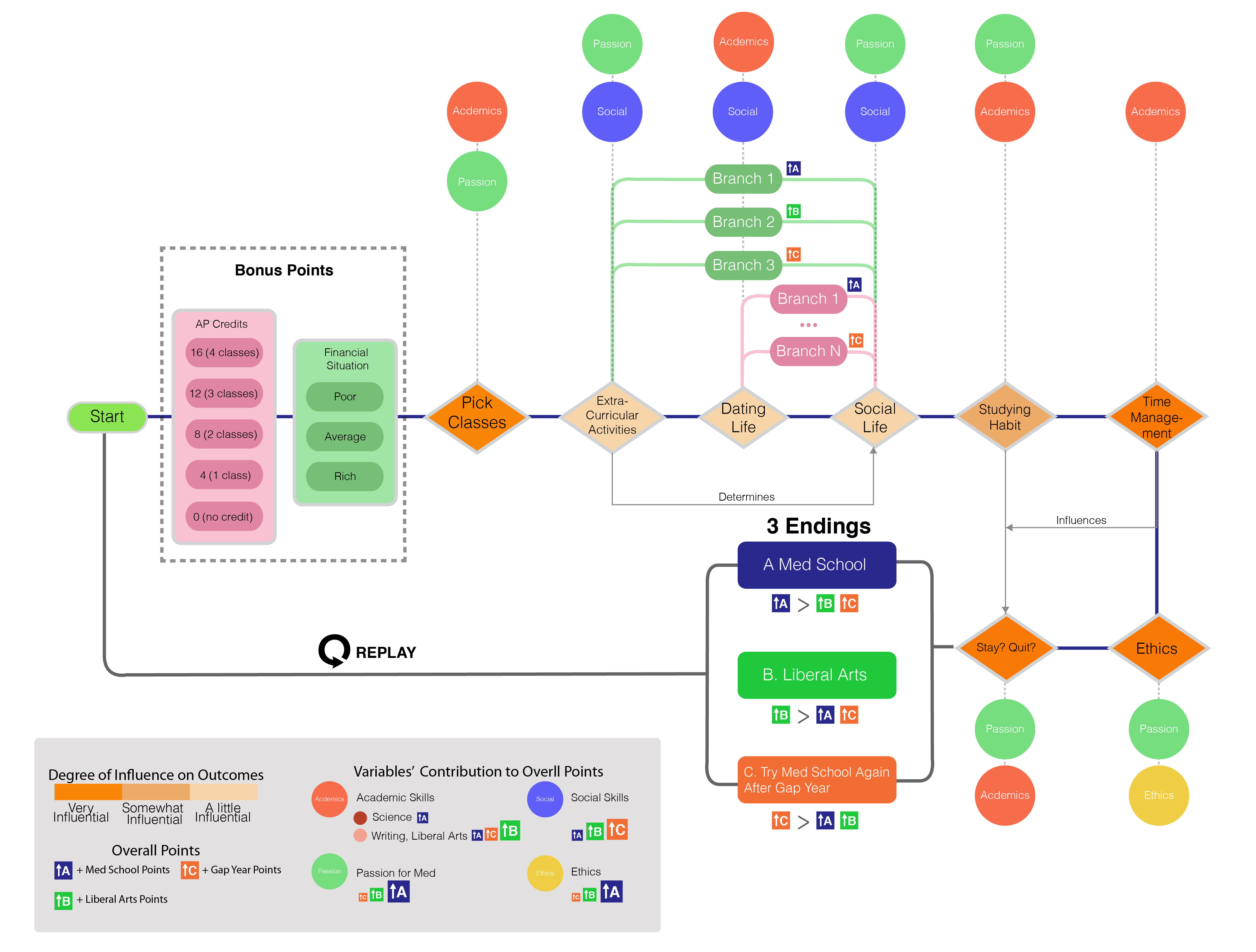 Will i go to med school simulation game lisa li design project 2 flow chart nvjuhfo Gallery